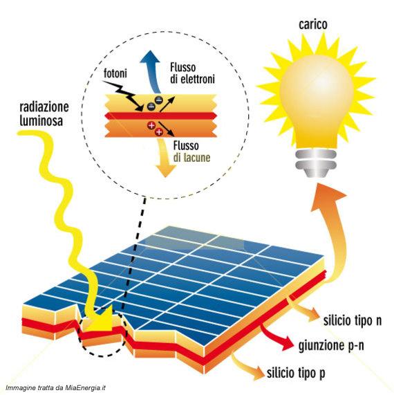 Come funziona una cella fotovoltaica news silvio for Come funziona un mutuo quando costruisci una casa
